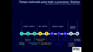 agenfa PROFISCO II
