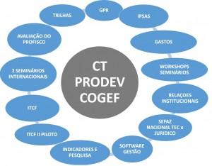 produtos ct prodev